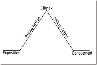 Freytags_pyramid_2